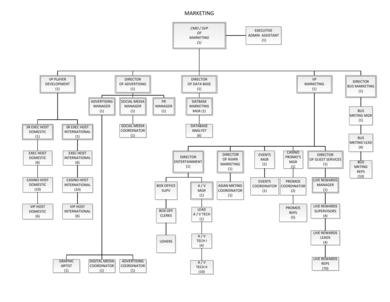 hotel marketing organizational chart example