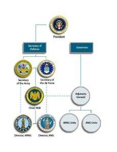 national guard bureau organizational chart