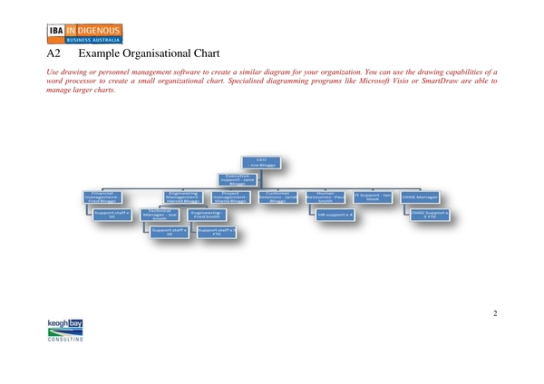 structured organizational chart sample