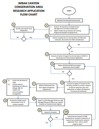 conservation area research flowchart example