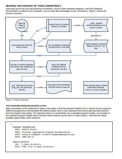 exploiting consistent program documentation