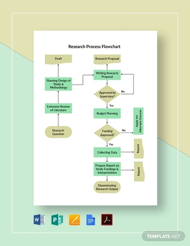 historical research process flowchart template