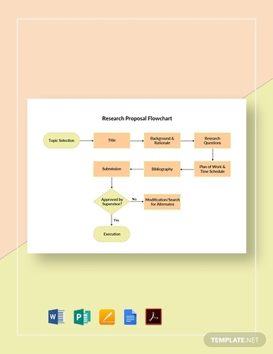 history research proposal flowchart template