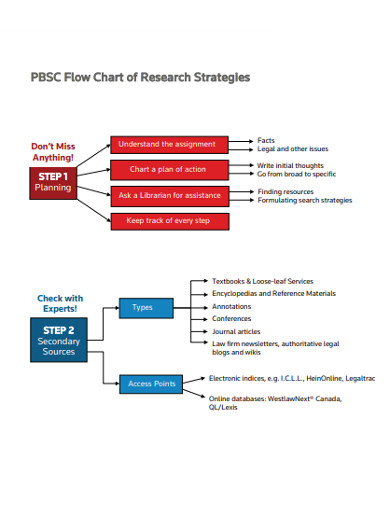 pbsc flow chart of research strategies