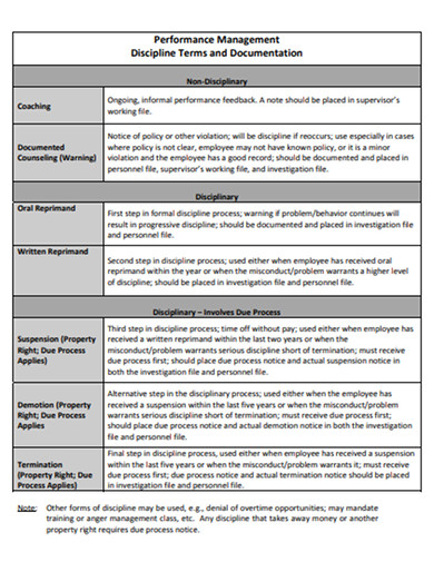 performance management discipline terms and documentation