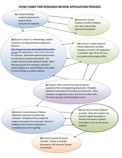 research application process flowchart examples