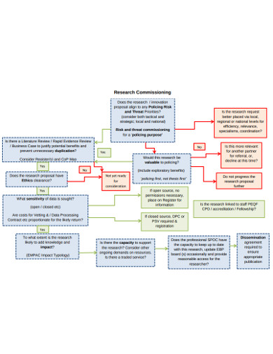 research commissioning flowchart example