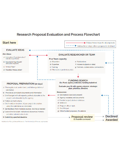 research proposal evaluation and process flowchart
