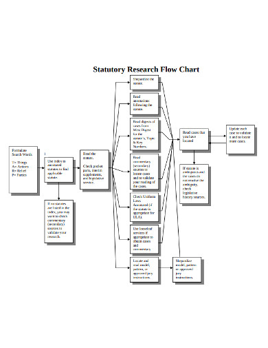 statutory research flow chart
