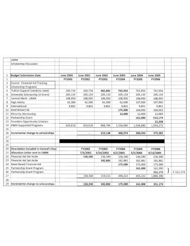 scholarship discussion budget example