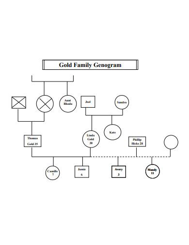 gold family genogram