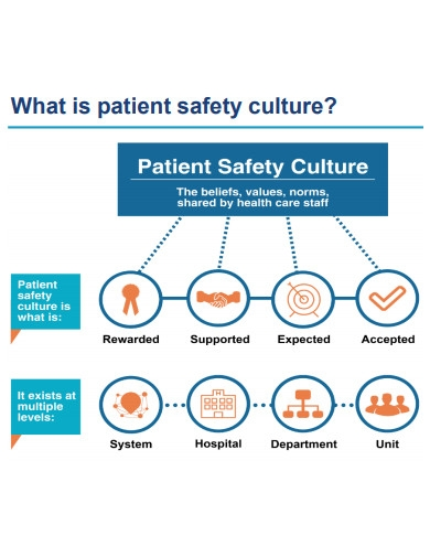 hospital survey on patient safety culture example