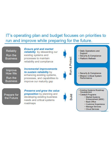 it operating and budget plan