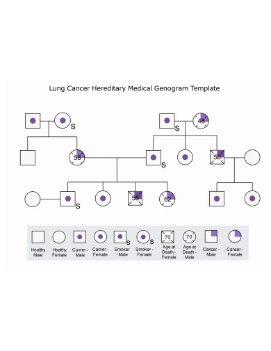 lung cancer and medical genogram