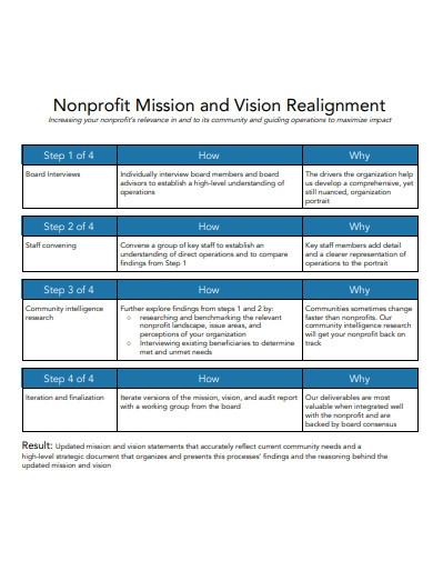 nonprofit mission and vision realignment statement