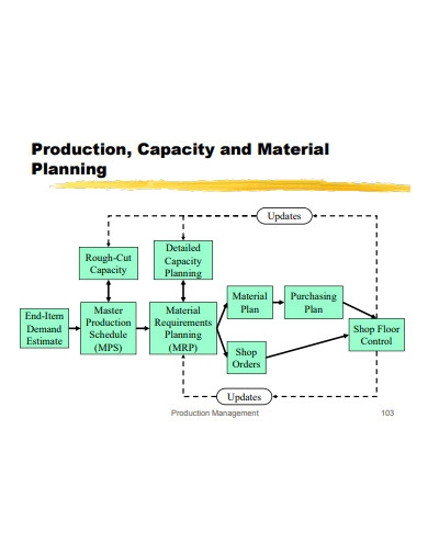 production capacity and material planning