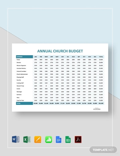 annual church budget