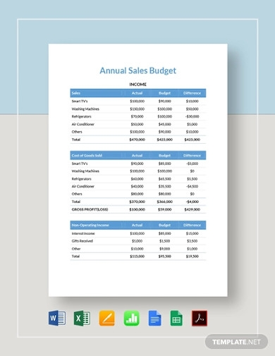annual sales budget