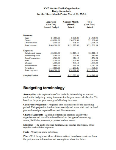 budgeting for nonprofit organizations