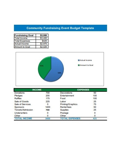 community fundraising event budget