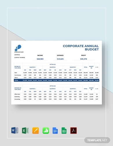 corporate annual budget