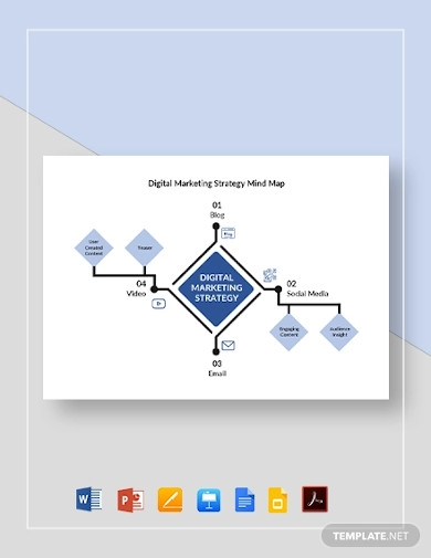 digital marketing strategy mind map