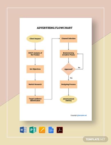 free basic advertising flowchart template