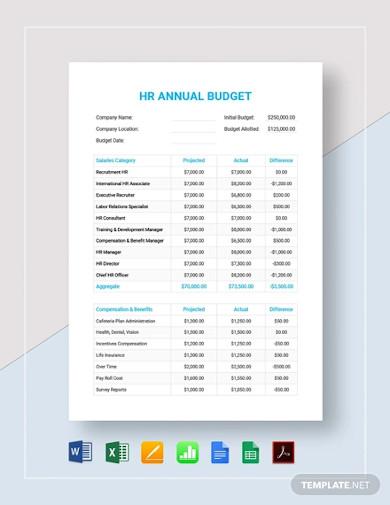 hr annual budget