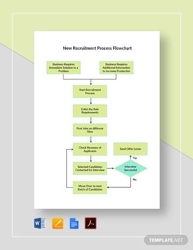 new recruitment process flowchart