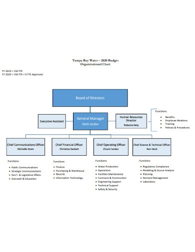nonprofit operating budget