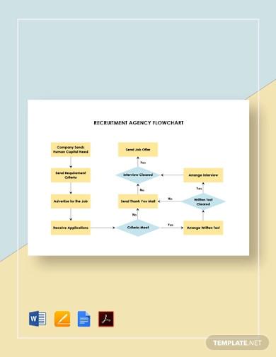recruitment agency flowchart template