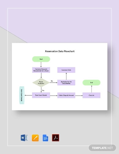 reservation data flowchart template