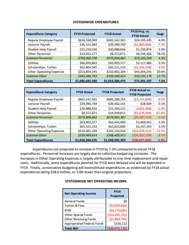 sample operating budget
