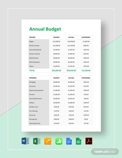 simple annual budget