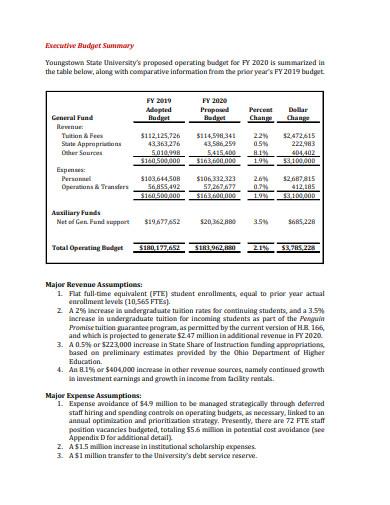 trust operating budget