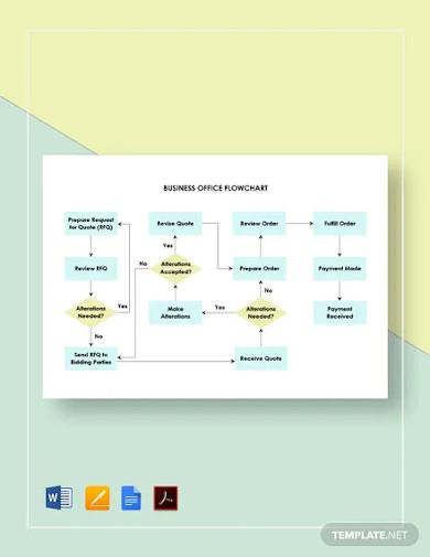 business office flowchart template