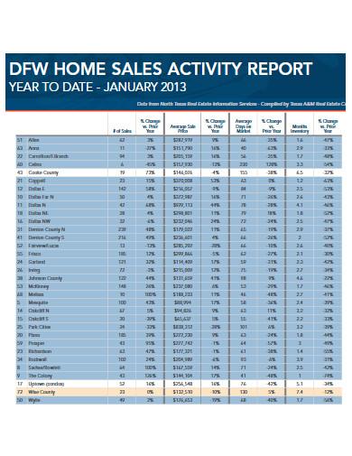 home sales activity report