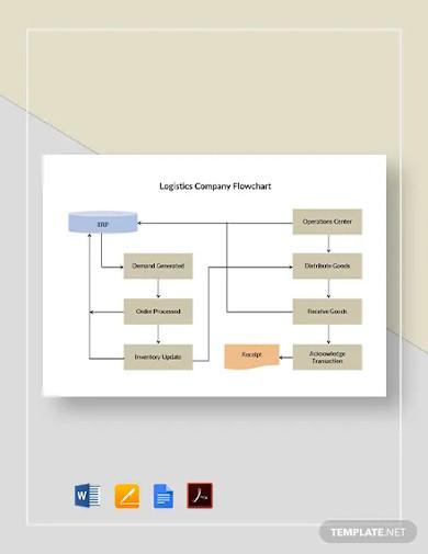 logistics company flowchart template