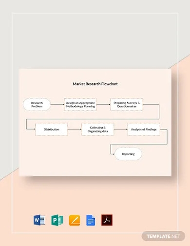 market research flowchart template