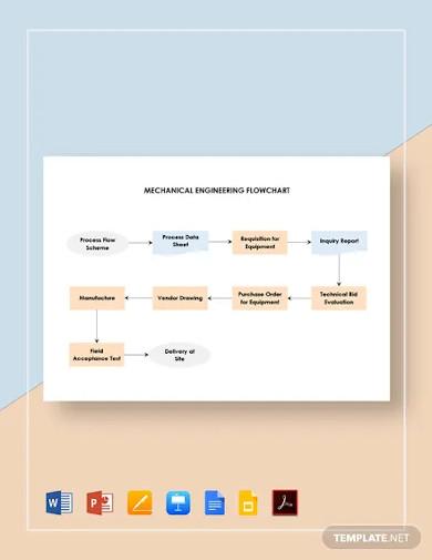 mechanical engineering flowchart template