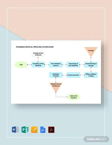 pharmaceutical process flowchart template