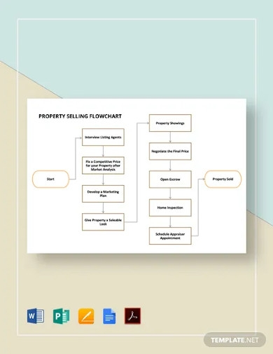 property selling flowchart template