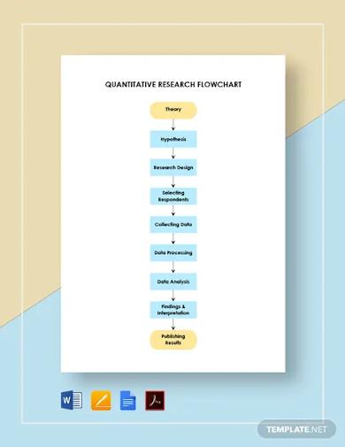 quantitative research flowchart template