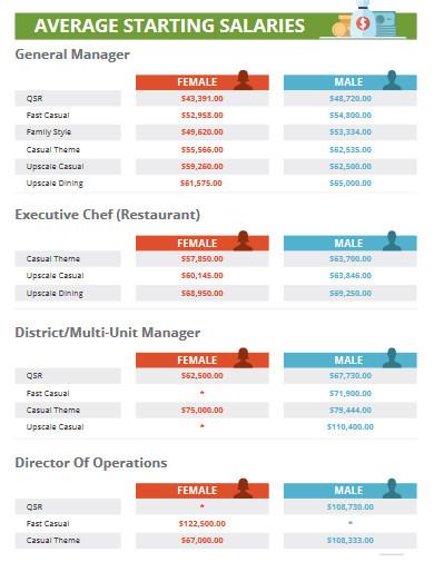 restaurant survey report
