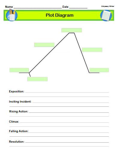 basic plot diagram