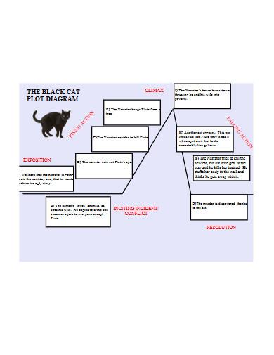 black cat plot diagram