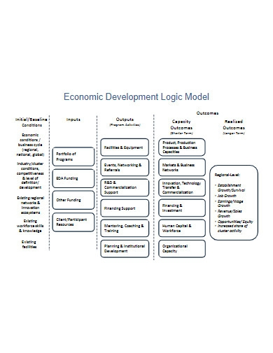 economic development logic model
