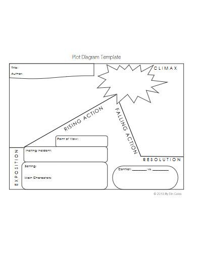 general plot diagram template