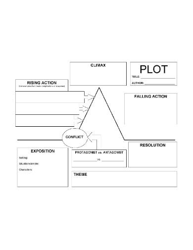 plot diagram format