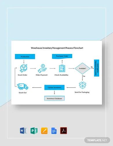 warehouse inventory management process flowchart template
